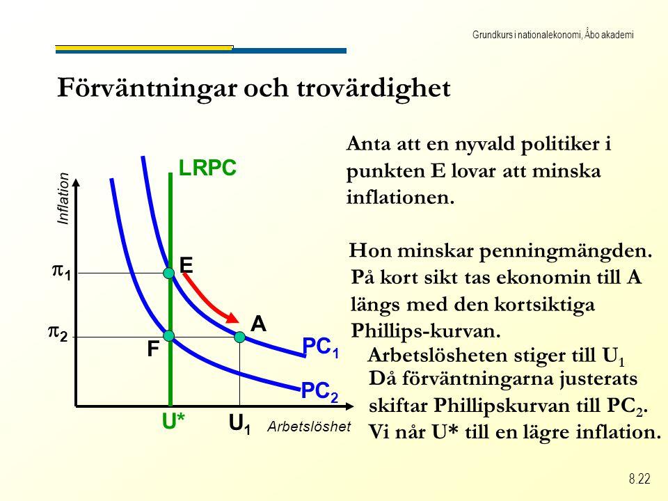 Grundkurs i nationalekonomi, Åbo akademi 8.22 Förväntningar och trovärdighet Arbetslöshet Inflation PC 2 PC 1 11 U* Arbetslösheten stiger till U 1 U1U1 Anta att en nyvald politiker i punkten E lovar att minska inflationen.