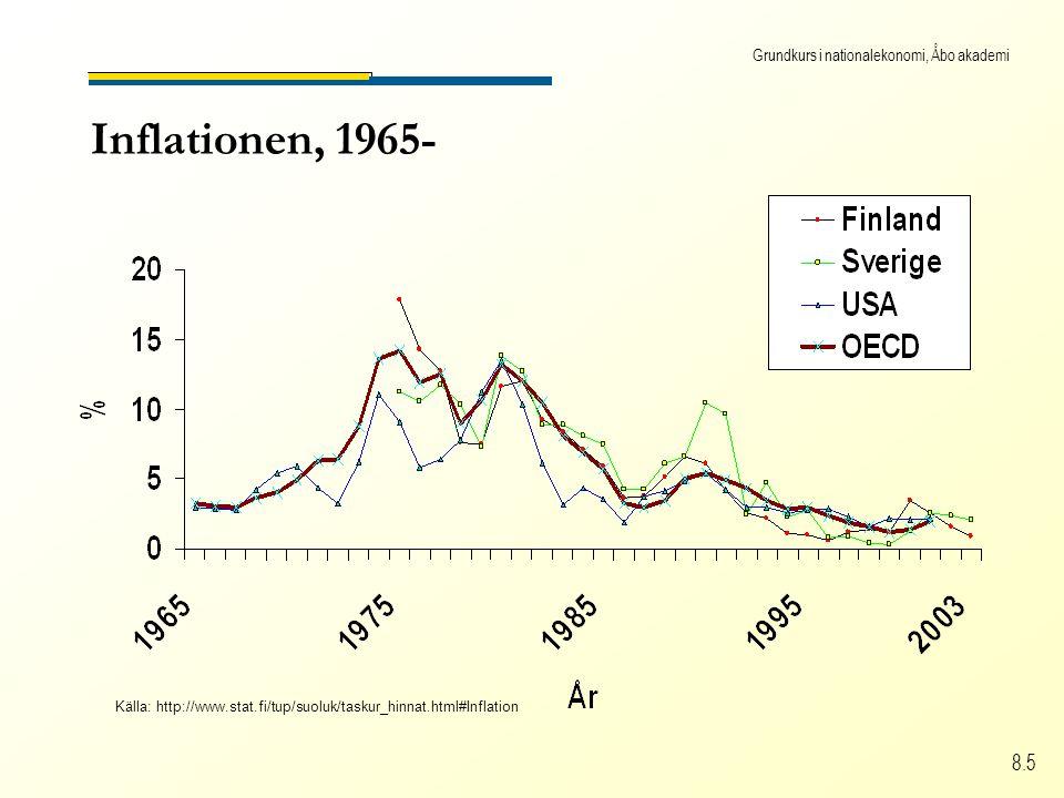 Grundkurs i nationalekonomi, Åbo akademi 8.5 Inflationen, 1965- Källa: http://www.stat.fi/tup/suoluk/taskur_hinnat.html#Inflation
