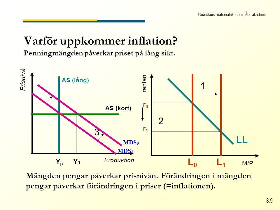 Grundkurs i nationalekonomi, Åbo akademi 8.9 Varför uppkommer inflation.