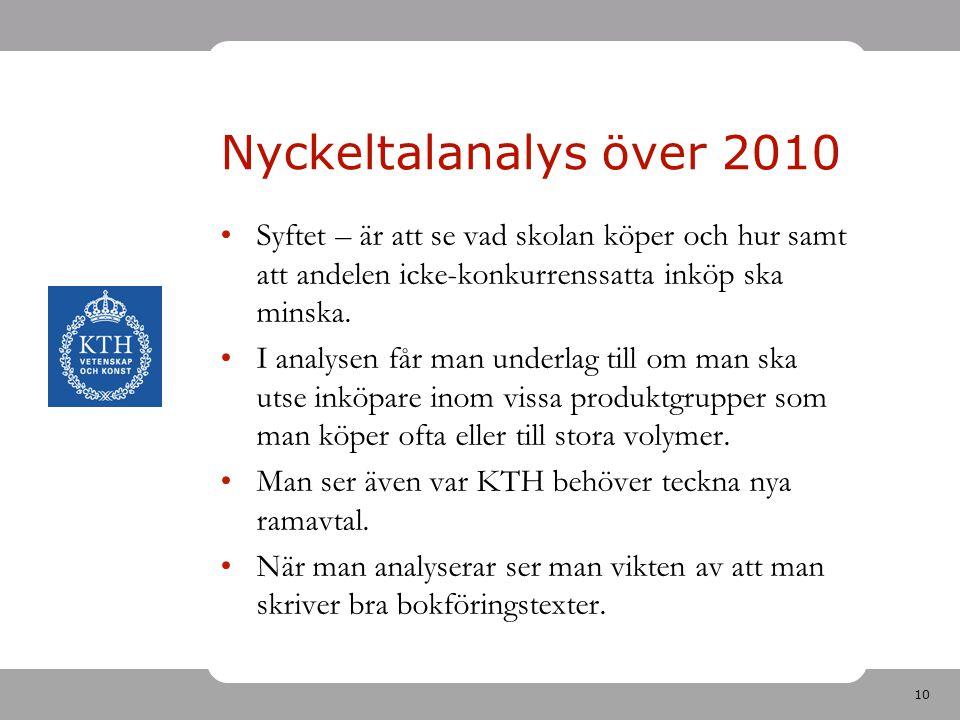 10 Nyckeltalanalys över 2010 Syftet – är att se vad skolan köper och hur samt att andelen icke-konkurrenssatta inköp ska minska. I analysen får man un