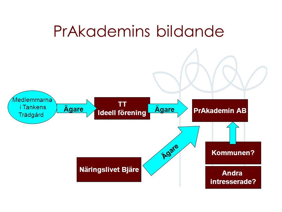 PrAkademins bildande TT Ideell förening Medlemmarna i Tankens Trädgård Ägare PrAkademin AB Ägare Näringslivet Bjäre Kommunen? Andra intresserade?