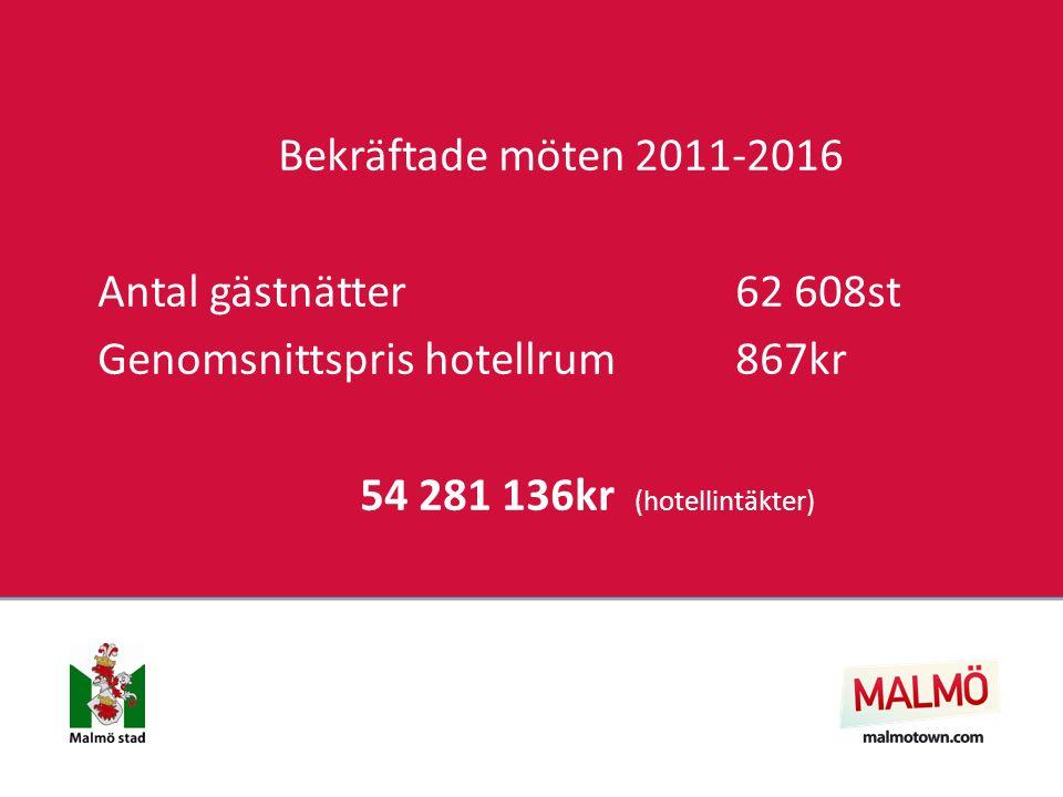 Bekräftade möten 2011-2016 Antal gästnätter62 608st Genomsnittspris hotellrum867kr 54 281 136kr (hotellintäkter)