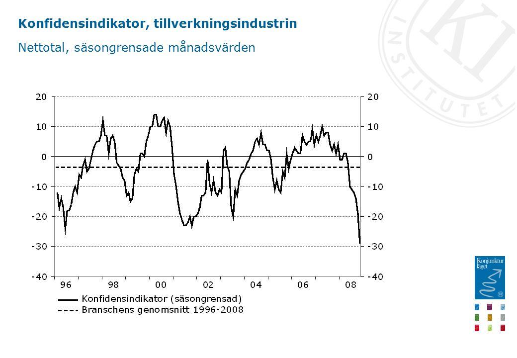 Konfidensindikator, tillverkningsindustrin Nettotal, säsongrensade månadsvärden
