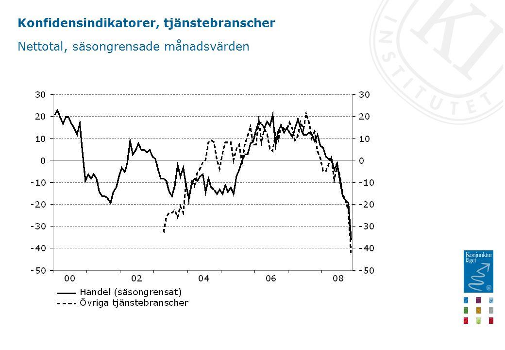 Konfidensindikatorer, tjänstebranscher Nettotal, säsongrensade månadsvärden
