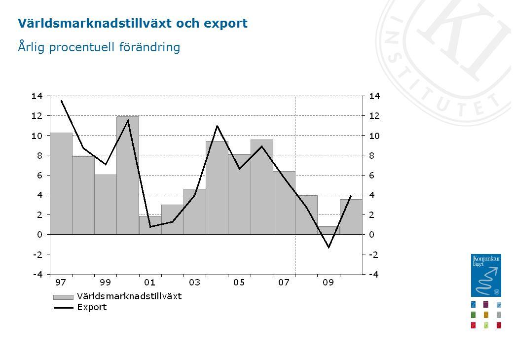 Världsmarknadstillväxt och export Årlig procentuell förändring
