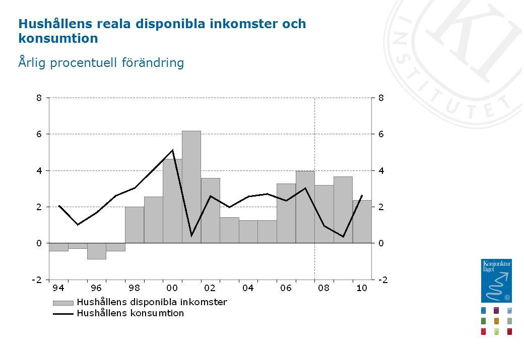 Hushållens reala disponibla inkomster och konsumtion Årlig procentuell förändring