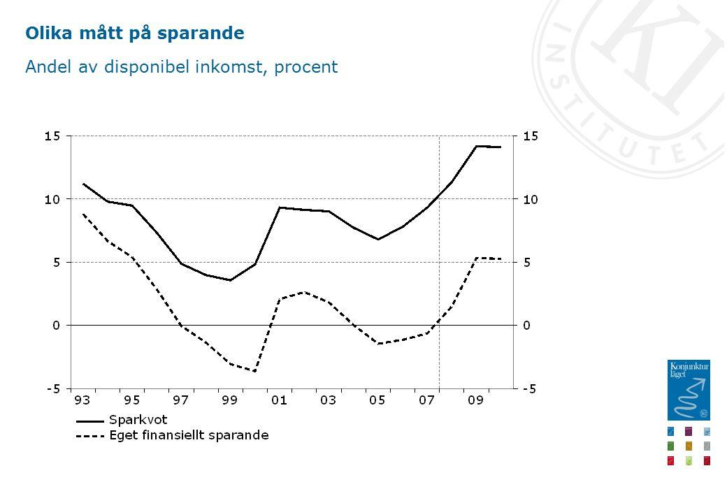 Olika mått på sparande Andel av disponibel inkomst, procent
