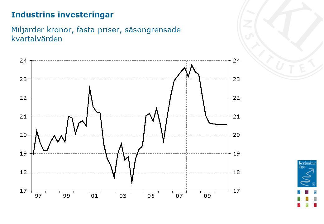 Industrins investeringar Miljarder kronor, fasta priser, säsongrensade kvartalvärden