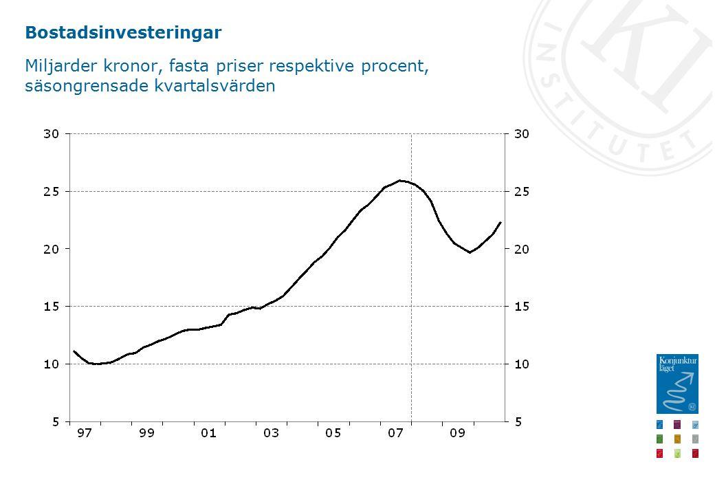 Bostadsinvesteringar Miljarder kronor, fasta priser respektive procent, säsongrensade kvartalsvärden