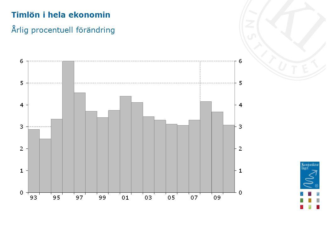 Timlön i hela ekonomin Årlig procentuell förändring