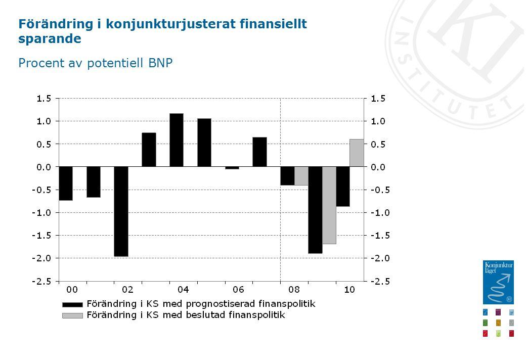 Förändring i konjunkturjusterat finansiellt sparande Procent av potentiell BNP