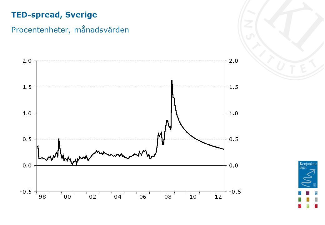 TED-spread, Sverige Procentenheter, månadsvärden