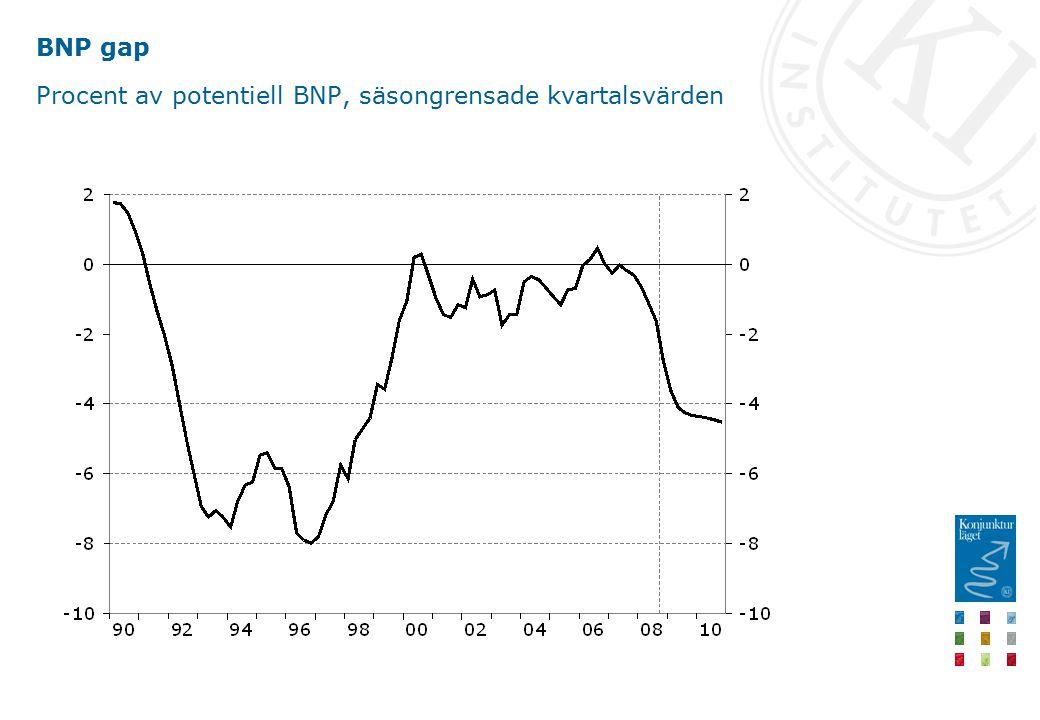 BNP gap Procent av potentiell BNP, säsongrensade kvartalsvärden