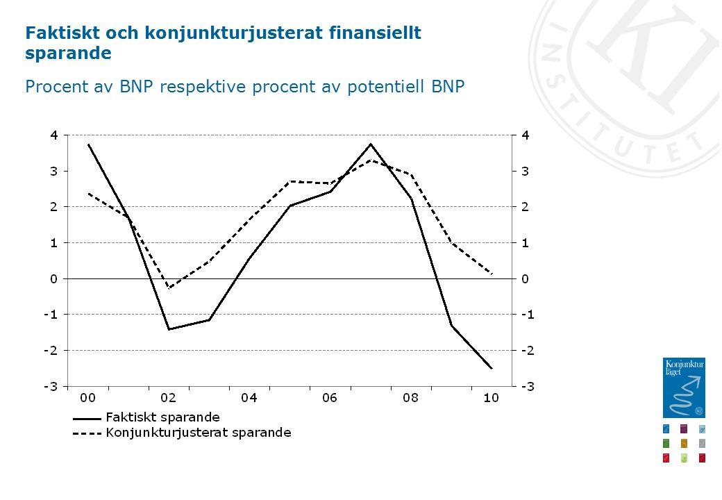 Faktiskt och konjunkturjusterat finansiellt sparande Procent av BNP respektive procent av potentiell BNP