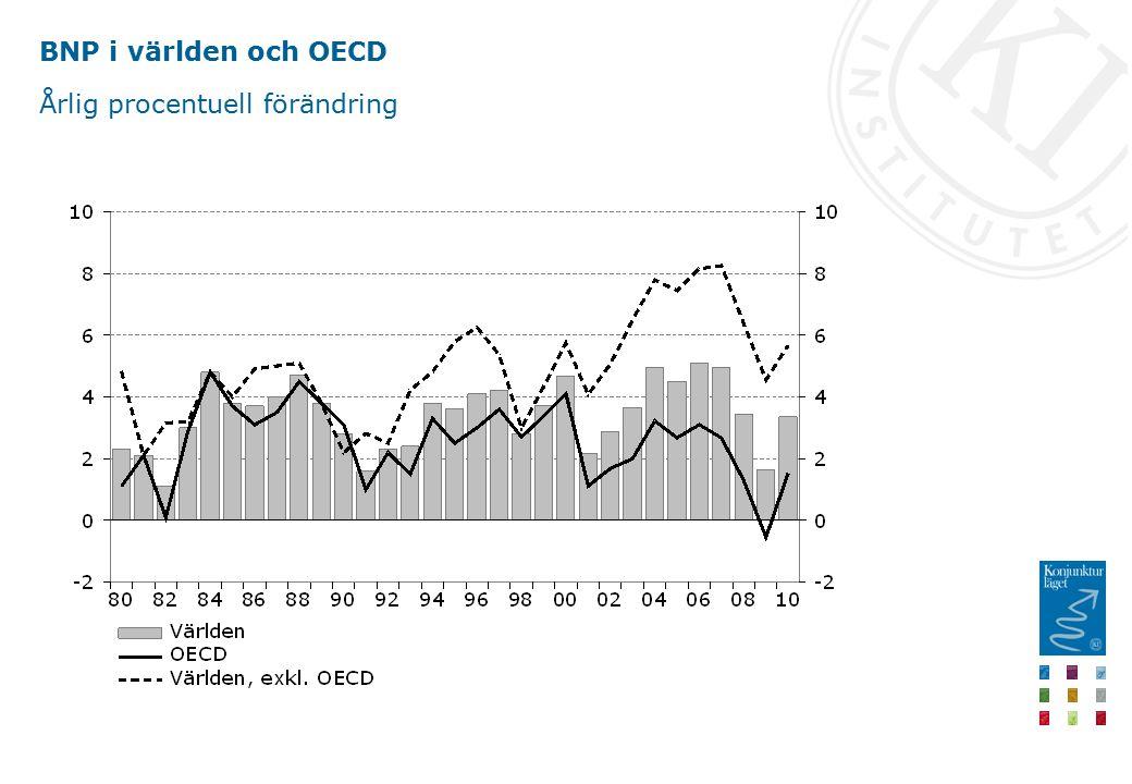 BNP i världen och OECD Årlig procentuell förändring