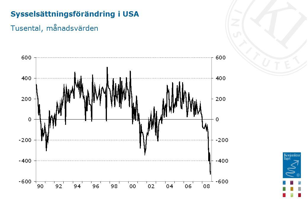 Sysselsättningsförändring i USA Tusental, månadsvärden