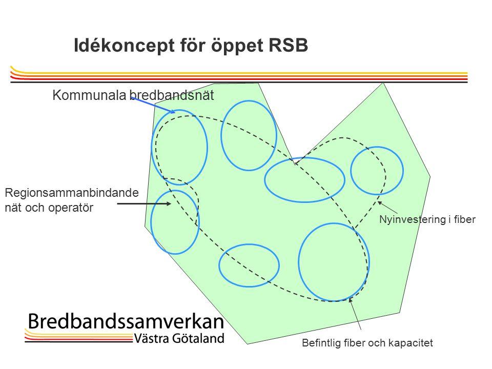 TietoEnator © 2003presentationPage 11 Idékoncept för öppet RSB Kommunala bredbandsnät Nyinvestering i fiber Regionsammanbindande nät och operatör Befintlig fiber och kapacitet
