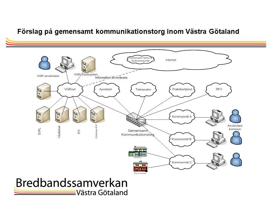 TietoEnator © 2003presentationPage 29 Förslag på gemensamt kommunikationstorg inom Västra Götaland