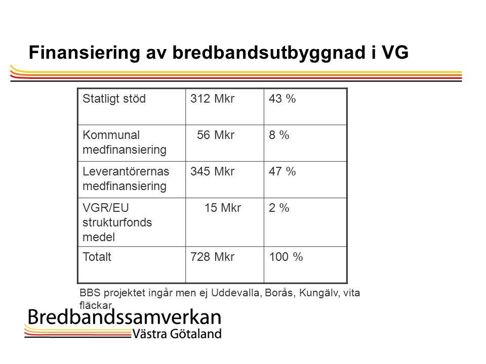 TietoEnator © 2003presentationPage 4 Finansiering av bredbandsutbyggnad i VG Statligt stöd312 Mkr43 % Kommunal medfinansiering 56 Mkr8 % Leverantörernas medfinansiering 345 Mkr47 % VGR/EU strukturfonds medel 15 Mkr2 % Totalt728 Mkr100 % BBS projektet ingår men ej Uddevalla, Borås, Kungälv, vita fläckar.