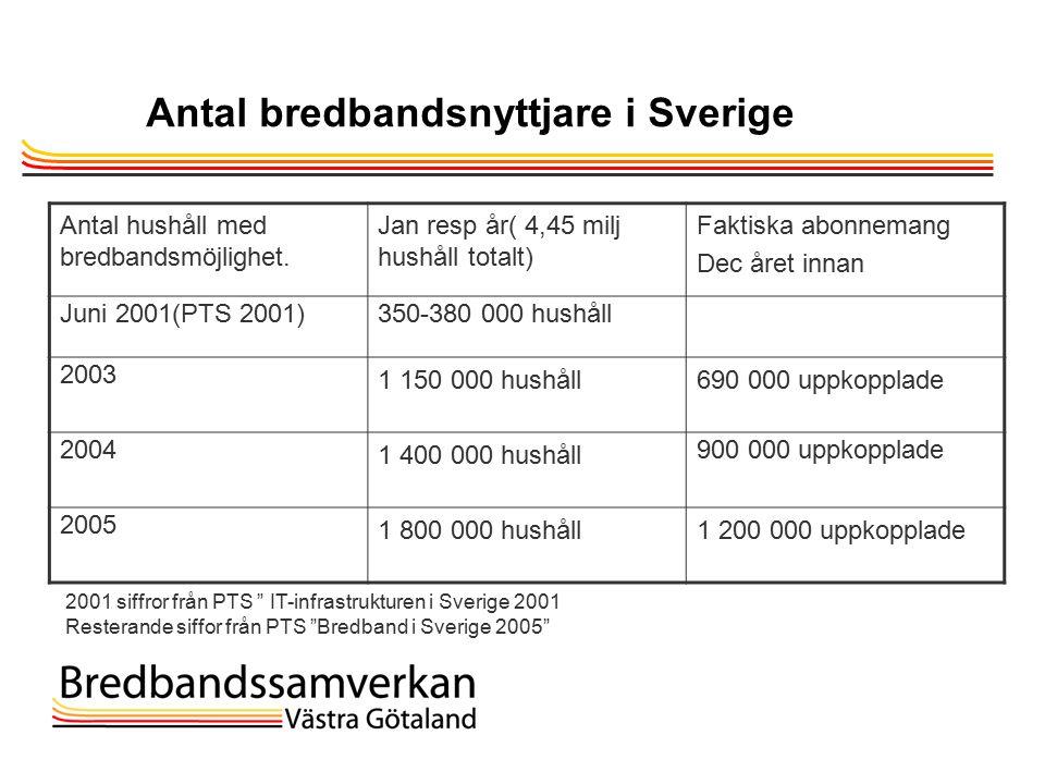 TietoEnator © 2003presentationPage 5 Antal bredbandsnyttjare i Sverige Antal hushåll med bredbandsmöjlighet.
