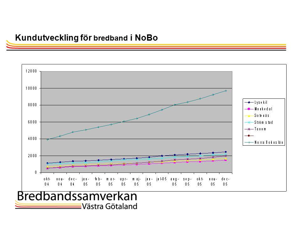 TietoEnator © 2003presentationPage 6 Kundutveckling för bredband i NoBo