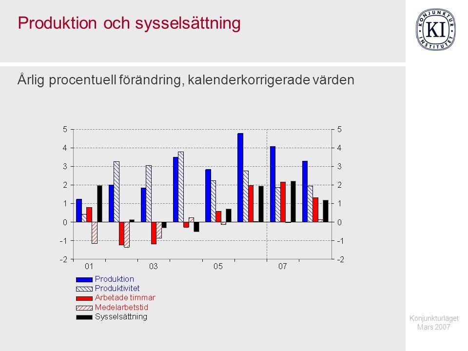 Konjunkturläget Mars 2007 Produktion och sysselsättning Årlig procentuell förändring, kalenderkorrigerade värden
