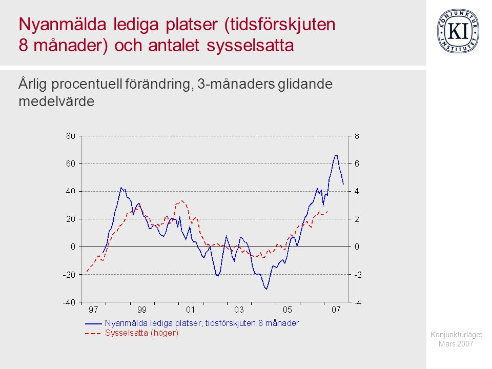 Konjunkturläget Mars 2007 Nyanmälda lediga platser (tidsförskjuten 8 månader) och antalet sysselsatta Årlig procentuell förändring, 3-månaders glidand