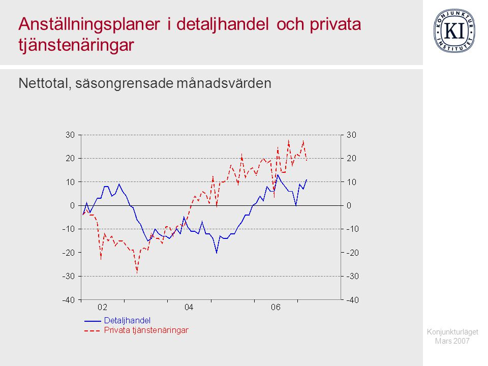 Konjunkturläget Mars 2007 Anställningsplaner i detaljhandel och privata tjänstenäringar Nettotal, säsongrensade månadsvärden