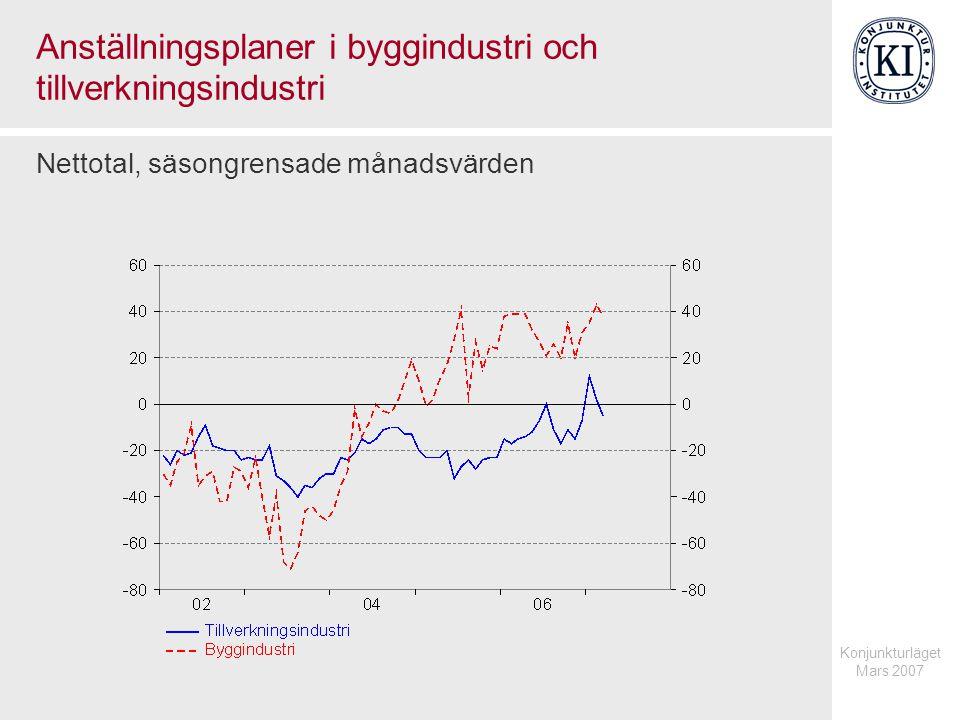 Konjunkturläget Mars 2007 Anställningsplaner i byggindustri och tillverkningsindustri Nettotal, säsongrensade månadsvärden