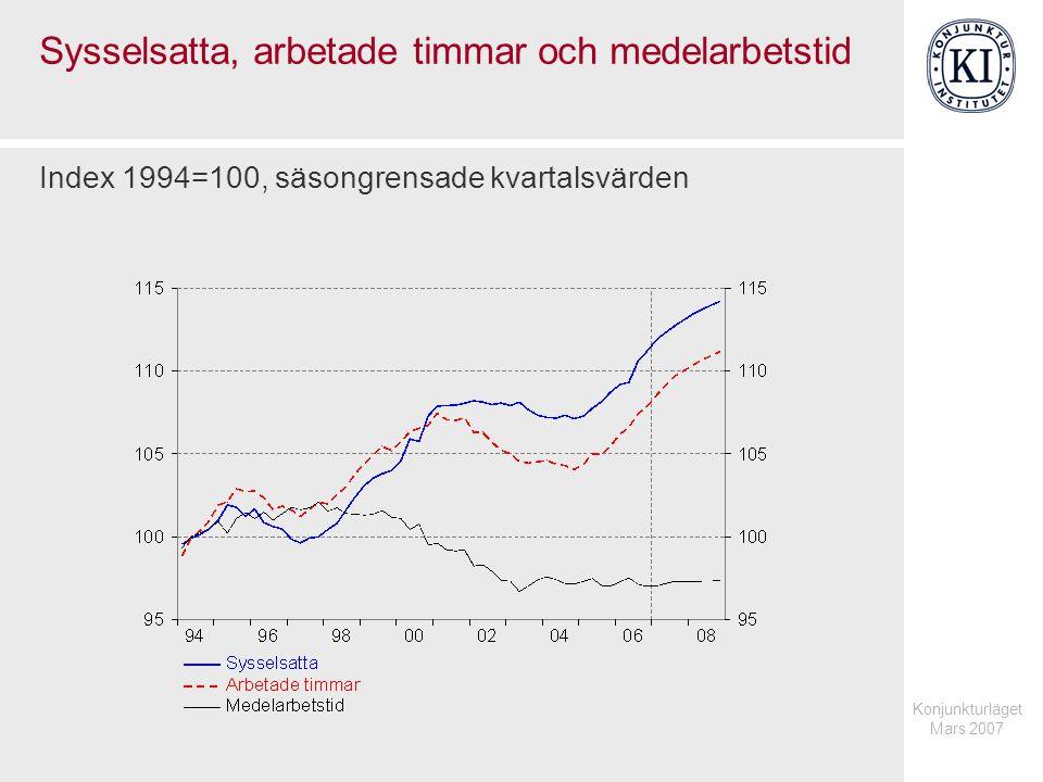 Konjunkturläget Mars 2007 Sysselsatta, arbetade timmar och medelarbetstid Index 1994=100, säsongrensade kvartalsvärden