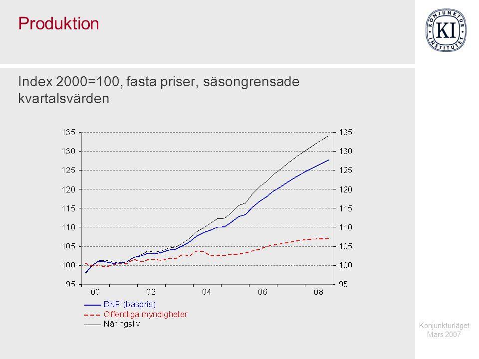 Konjunkturläget Mars 2007 Produktion Index 2000=100, fasta priser, säsongrensade kvartalsvärden