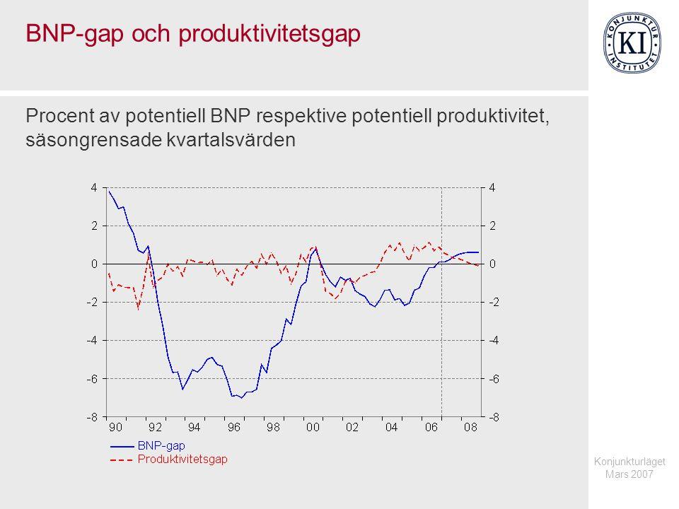 Konjunkturläget Mars 2007 BNP-gap och produktivitetsgap Procent av potentiell BNP respektive potentiell produktivitet, säsongrensade kvartalsvärden