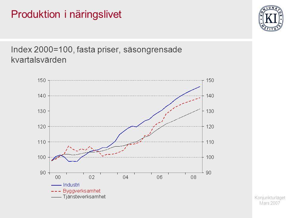 Konjunkturläget Mars 2007 Produktion i näringslivet Index 2000=100, fasta priser, säsongrensade kvartalsvärden