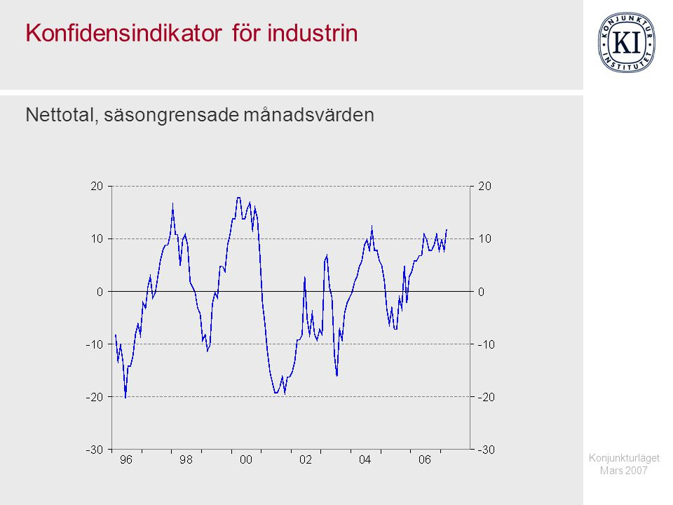 Konjunkturläget Mars 2007 Konfidensindikator för industrin Nettotal, säsongrensade månadsvärden