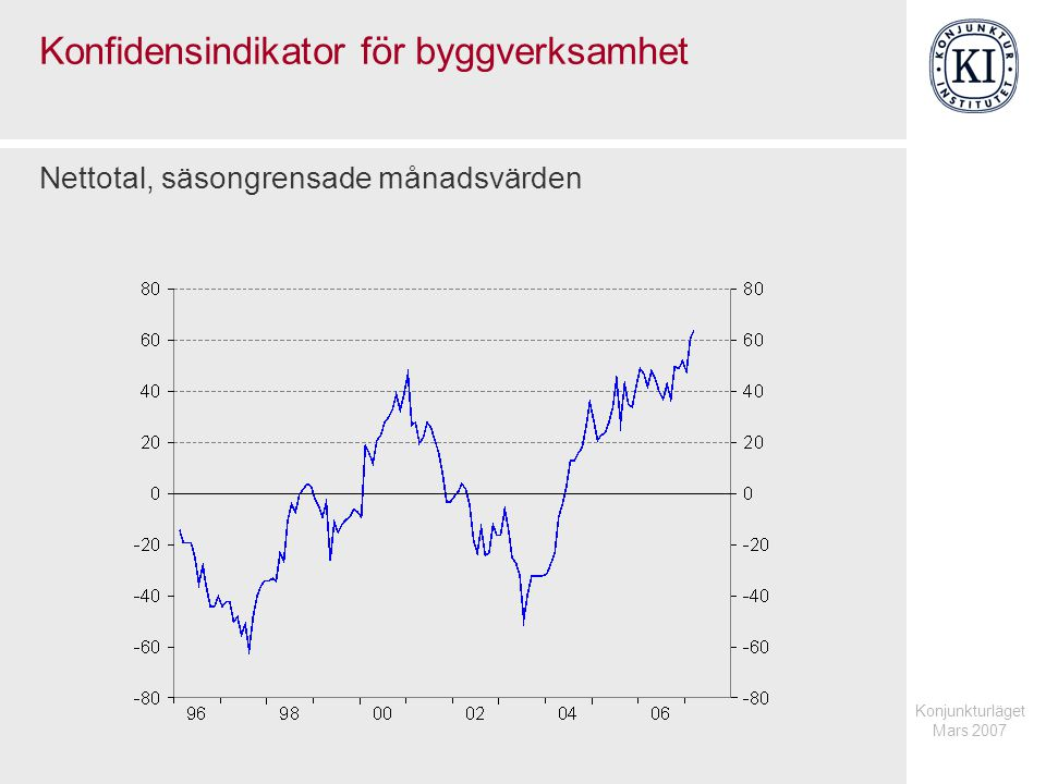 Konjunkturläget Mars 2007 Konfidensindikator för byggverksamhet Nettotal, säsongrensade månadsvärden