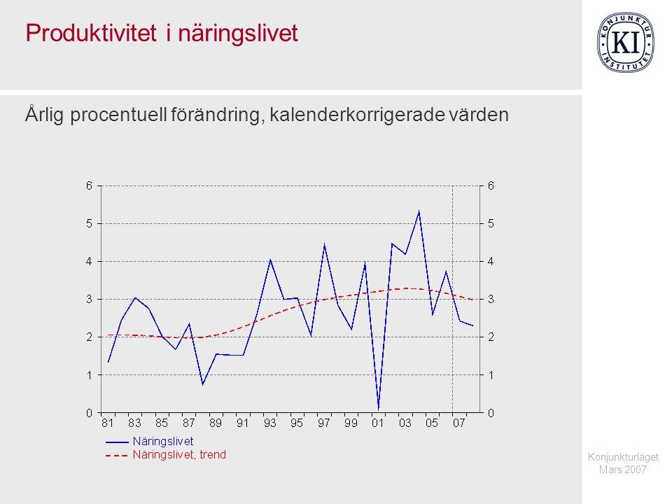 Konjunkturläget Mars 2007 Produktivitet i näringslivet Årlig procentuell förändring, kalenderkorrigerade värden
