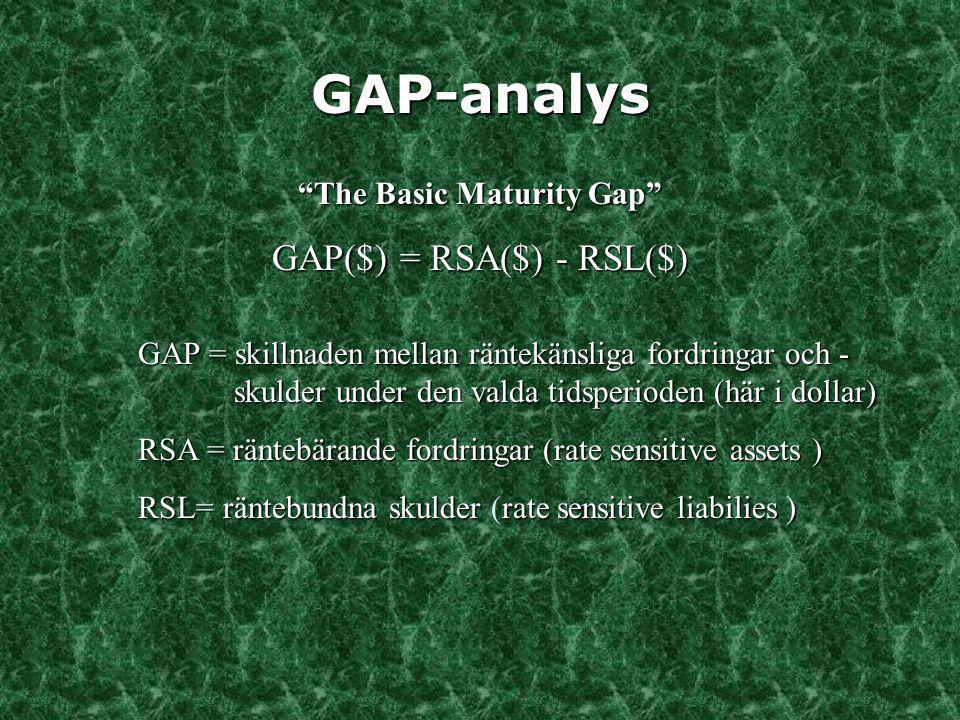 GAP-analys Nettointäktsförändring E(  NII) = RSA($) * E(  i) - RSL($) * E(  i) = GAP($) * E(  i) = GAP($) * E(  i) E(  NII) = förväntad förändring i nettoränteintäkter E(  i) = förväntad förändring i räntenivån (kan vara olika för fordringar och skulder)