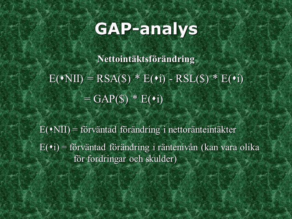 GAP-analys Nettointäktsförändring E(  NII) = RSA($) * E(  i) - RSL($) * E(  i) = GAP($) * E(  i) = GAP($) * E(  i) E(  NII) = förväntad förändri