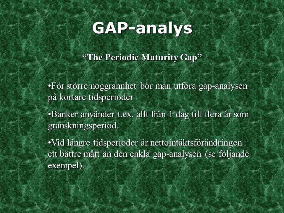 GAP-analys Exempel: Gap-period = 1 år Endast två öppna positioner: 1) $1000 fordringar fr.o.m dag 90 2) $1536 skulder fr.o.m.