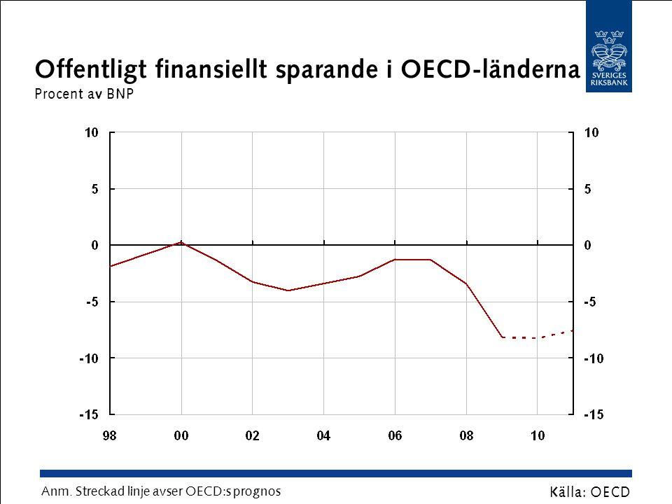 Offentlig bruttoskuld i OECD-länderna Procent av BNP Källa: OECD Anm.