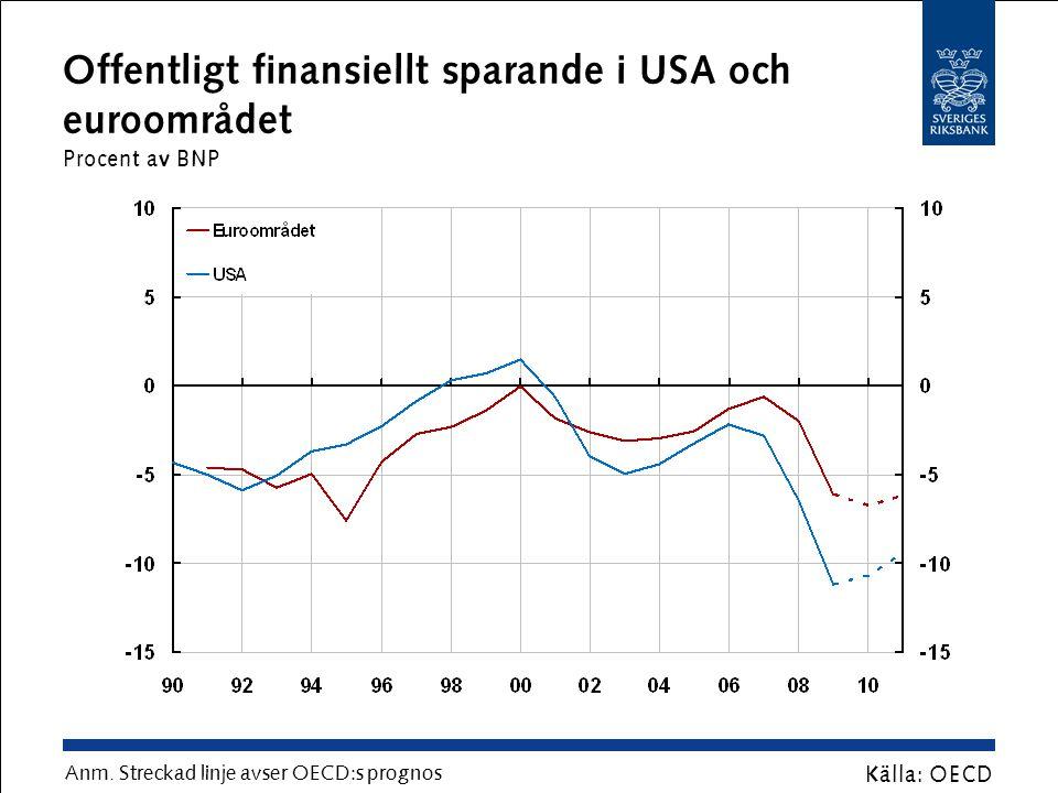 Genomsnitt av offentligt finansiellt sparande Procent av BNP Källa: OECD