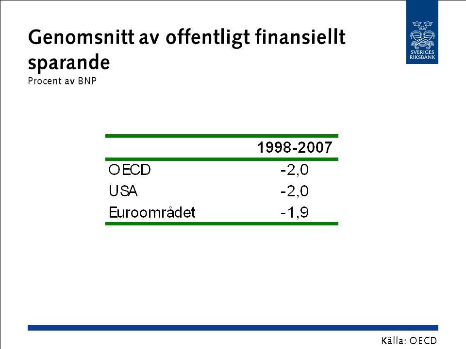 Offentlig bruttoskuld i Grekland Procent av BNP Källa: OECD Anm.