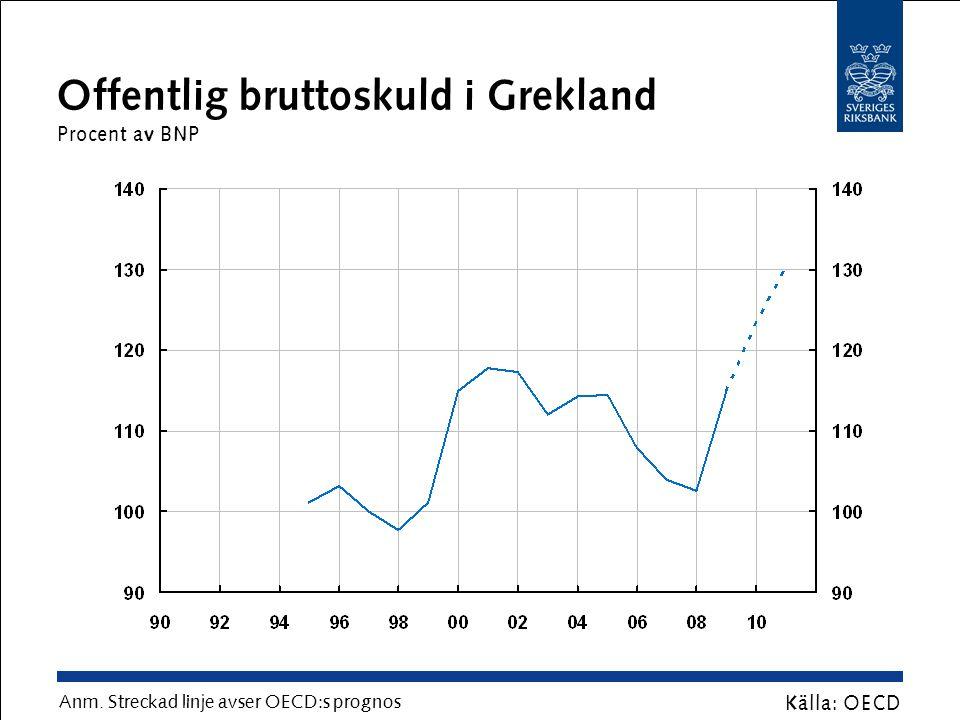 Skillnad mellan Greklands och Tysklands statsobligationsräntor Procentenheter Källa: Reuters EcoWin Anm.