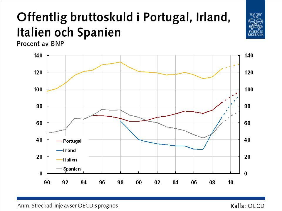 Offentligt finansiellt sparande i Portugal, Irland, Italien och Spanien Procent av BNP Källa: OECD Anm.