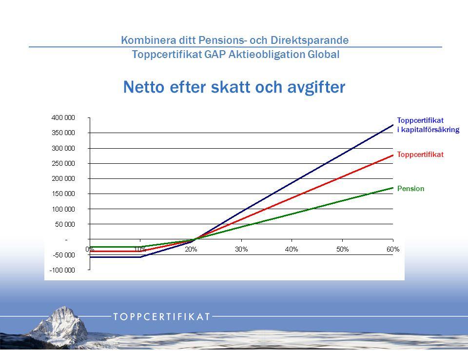 Netto efter skatt och avgifter Kombinera ditt Pensions- och Direktsparande Toppcertifikat GAP Aktieobligation Global Toppcertifikat i kapitalförsäkring Toppcertifikat Pension