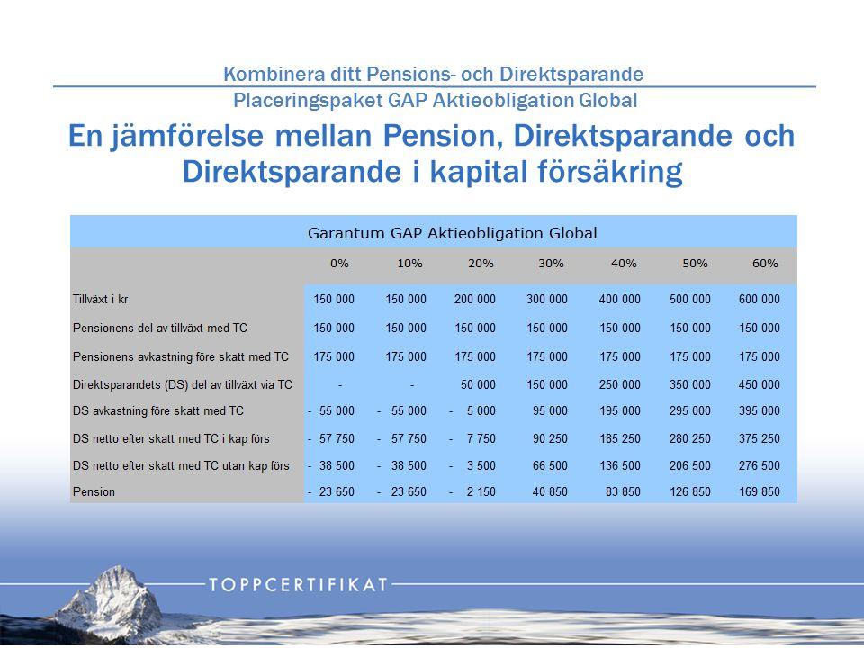 Fördelning mellan Pension och Direktsparande i kapitalförsäkring Kombinera ditt Pensions- och Direktsparande Placeringspaket GAP Aktieobligation Global Investering netto: Kapitalskydd: Exponerat belopp: Risk utan kapitalförsäkring: Risk med kapitalförsäkring: Löptid: 55.000 kr 0 kr 1.000.000 kr 38.500 kr 57.750 kr 5,5 år