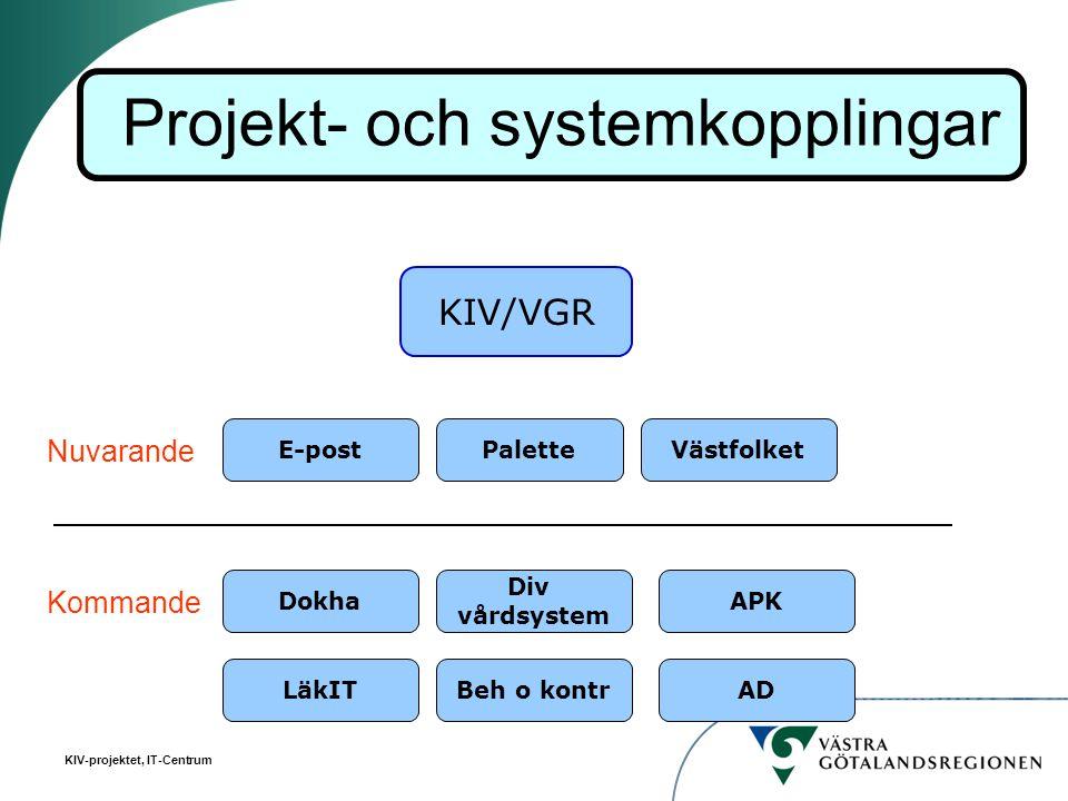 KIV-projektet, IT-Centrum KIV/VGR E-postVästfolketPalette Nuvarande Kommande LäkIT Dokha Beh o kontr Div vårdsystem AD APK Projekt- och systemkoppling
