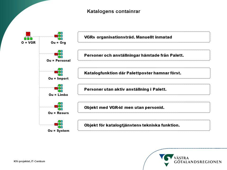 Katalogens containrar O = VGR Ou = PersonalOu = OrgOu = ImportOu = ResursOu = LimboOu = System VGRs organisationsträd. Manuellt inmatad Personer och a
