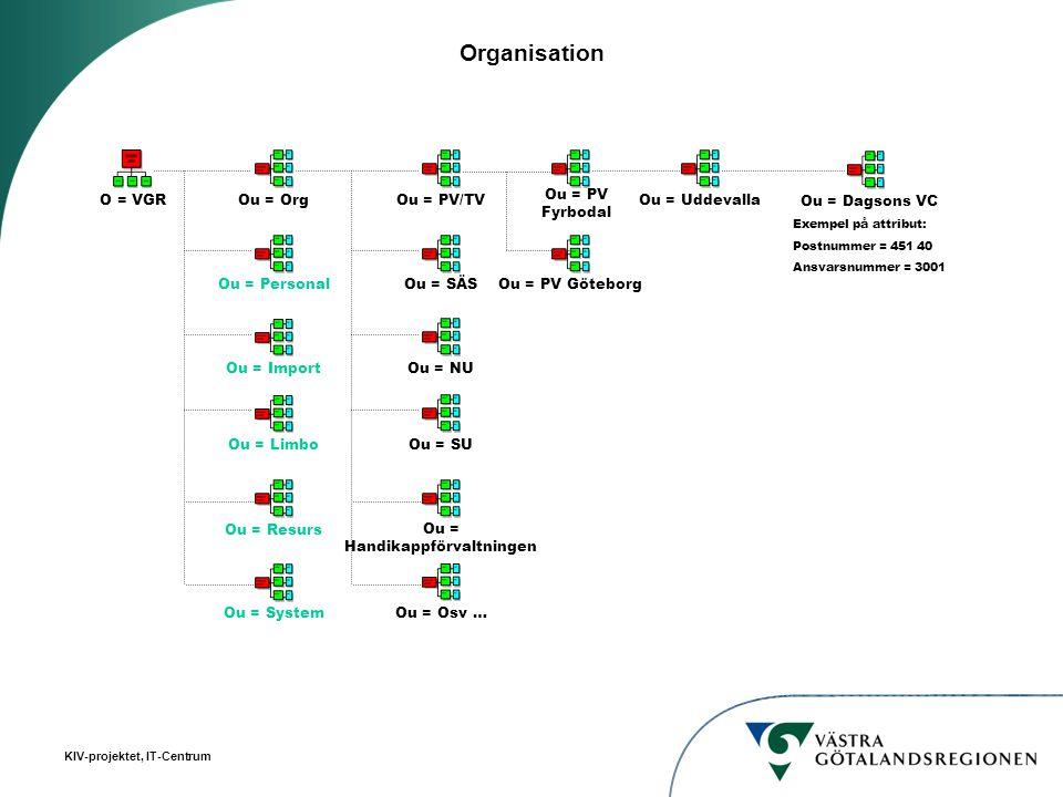 KIV-projektet, IT-Centrum Organisation O = VGR Ou = PersonalOu = OrgOu = ImportOu = ResursOu = LimboOu = SystemOu = SÄSOu = PV/TVOu = NUOu = Handikapp