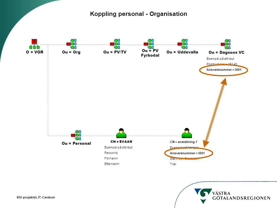 KIV-projektet, IT-Centrum Koppling personal - Organisation O = VGR Ou = PersonalOu = Org CN = EVAAN Exempel på Attribut: Personid Förnamn Efternamn CN